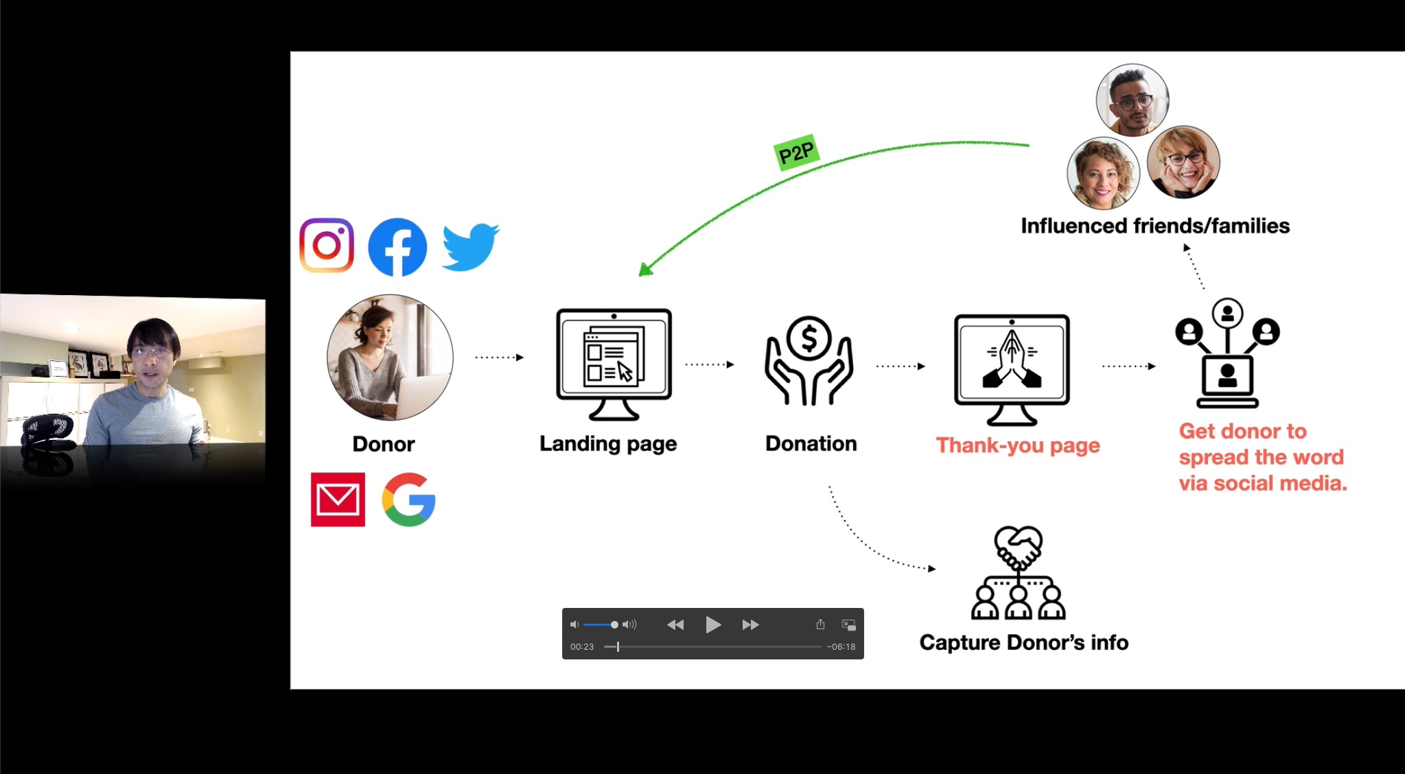 Boost digital fundraising campaign workflow